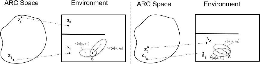 Figure 2 for Learning Actionable Representations with Goal-Conditioned Policies