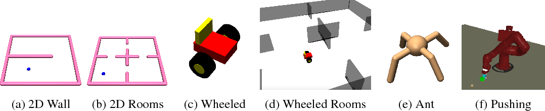 Figure 4 for Learning Actionable Representations with Goal-Conditioned Policies