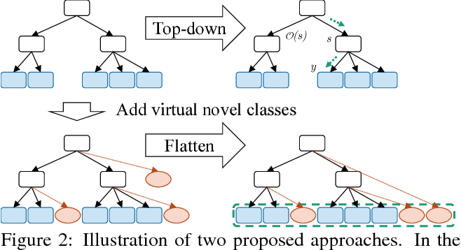 Figure 3 for Hierarchical Novelty Detection for Visual Object Recognition