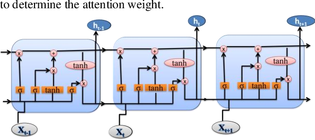 Figure 2 for An Augmented Translation Technique for low Resource language pair: Sanskrit to Hindi translation
