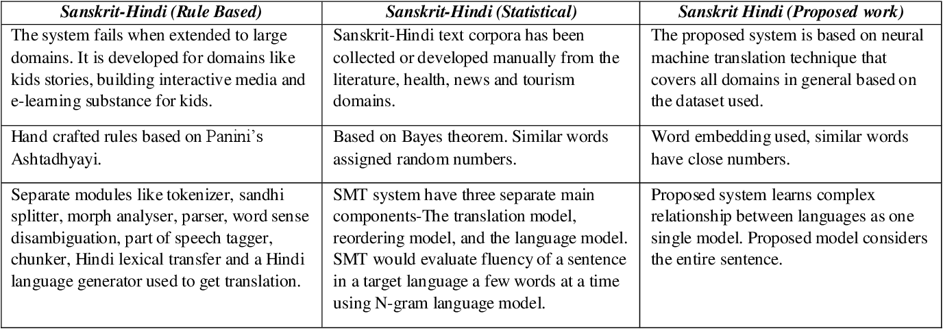 Figure 1 for An Augmented Translation Technique for low Resource language pair: Sanskrit to Hindi translation