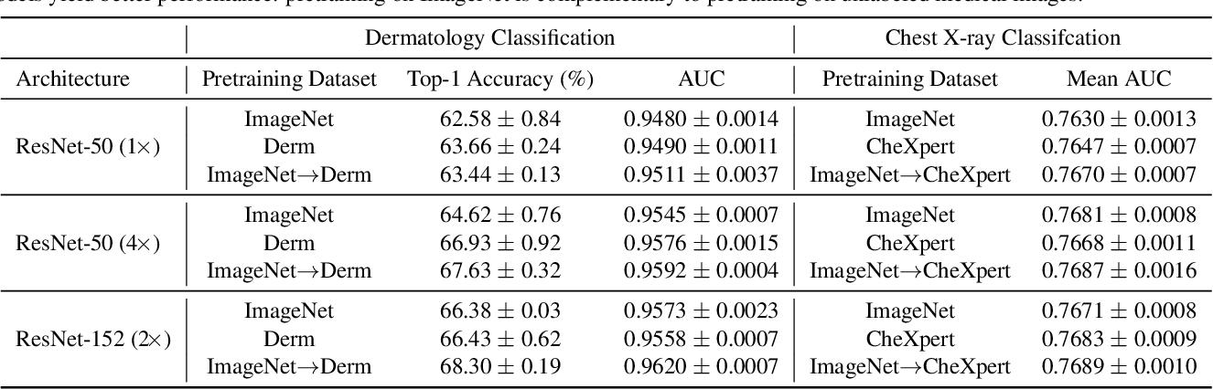 Figure 2 for Big Self-Supervised Models Advance Medical Image Classification