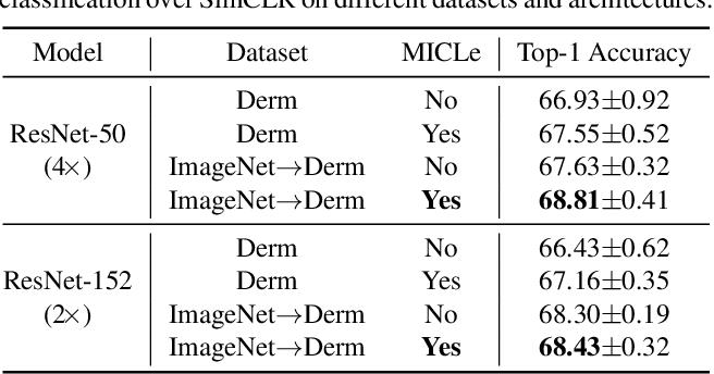 Figure 4 for Big Self-Supervised Models Advance Medical Image Classification