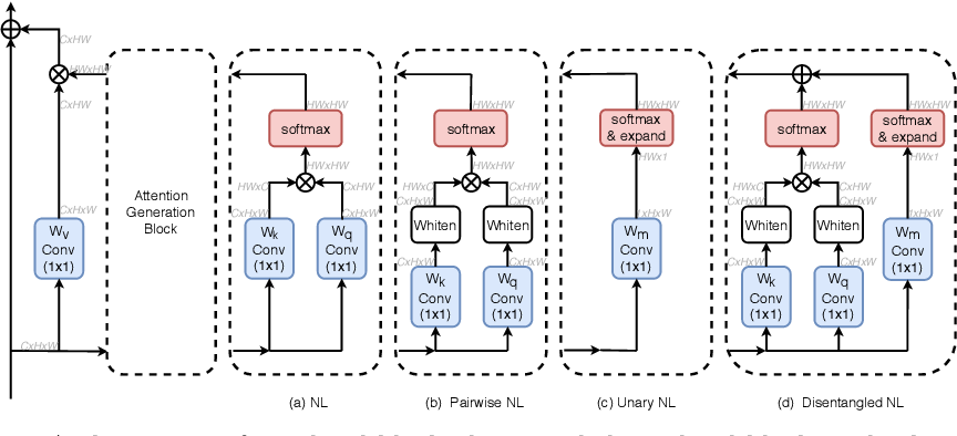 Figure 3 for Disentangled Non-Local Neural Networks