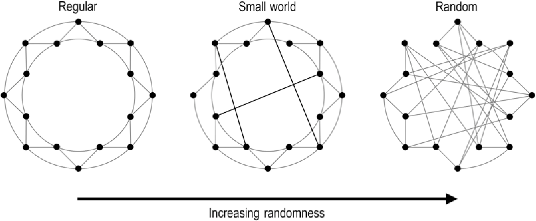 Figure 3 From Graph Theory Analysis Of Complex Brain Networks New