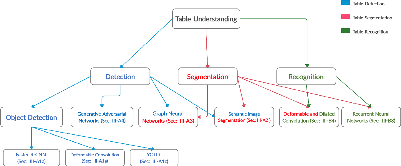 Figure 3 for Current Status and Performance Analysis of Table Recognition in Document Images with Deep Neural Networks