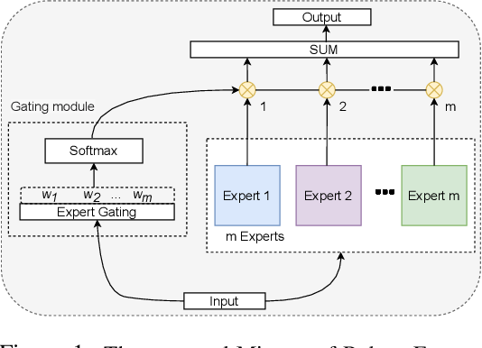 Figure 1 for Mixture of Robust Experts (MoRE): A Flexible Defense Against Multiple Perturbations