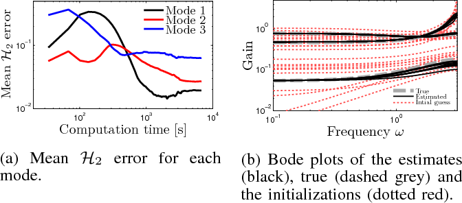 Figure 2 for Identification of jump Markov linear models using particle filters