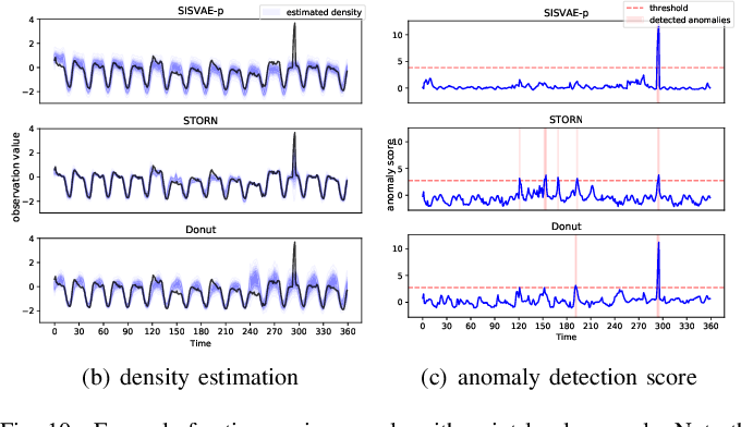 Figure 2 for Anomaly Detection of Time Series with Smoothness-Inducing Sequential Variational Auto-Encoder