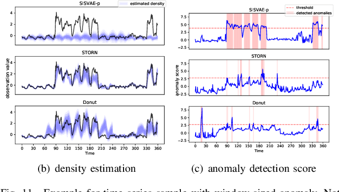 Figure 3 for Anomaly Detection of Time Series with Smoothness-Inducing Sequential Variational Auto-Encoder
