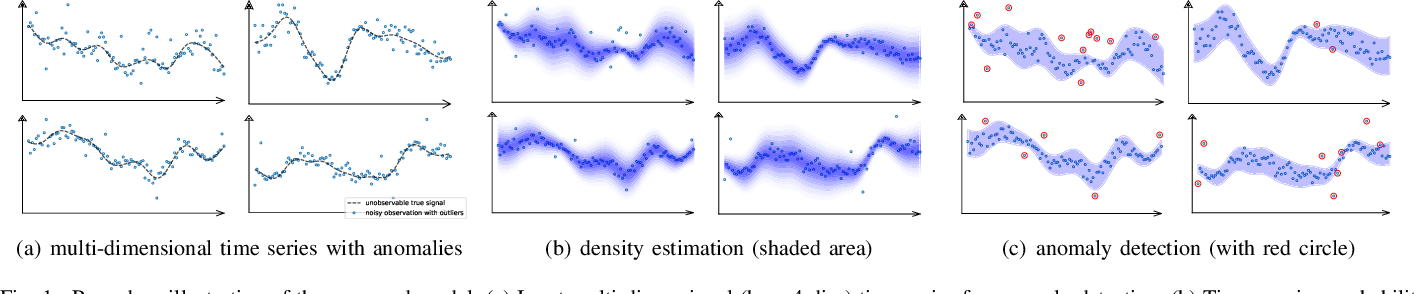 Figure 1 for Anomaly Detection of Time Series with Smoothness-Inducing Sequential Variational Auto-Encoder