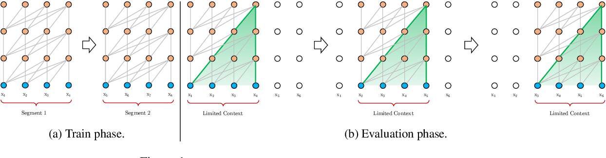 Figure 1 for Transformer-XL: Attentive Language Models Beyond a Fixed-Length Context