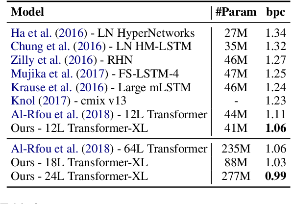 Figure 4 for Transformer-XL: Attentive Language Models Beyond a Fixed-Length Context