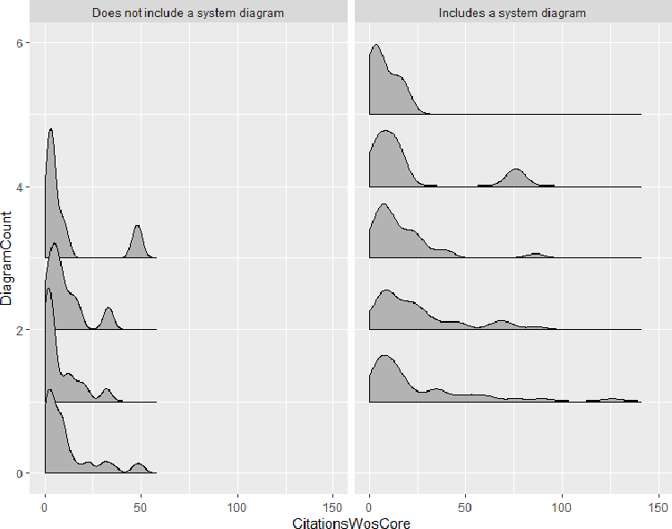 Figure 3 for Number and quality of diagrams in scholarly publications is associated with number of citations