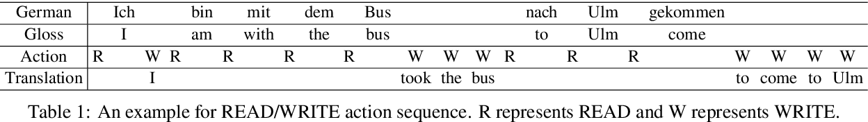 Figure 1 for Simpler and Faster Learning of Adaptive Policies for Simultaneous Translation