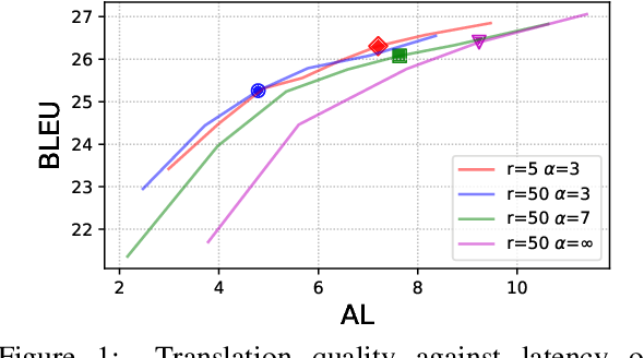 Figure 2 for Simpler and Faster Learning of Adaptive Policies for Simultaneous Translation