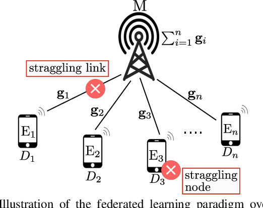 Figure 1 for Coded Computing for Low-Latency Federated Learning over Wireless Edge Networks