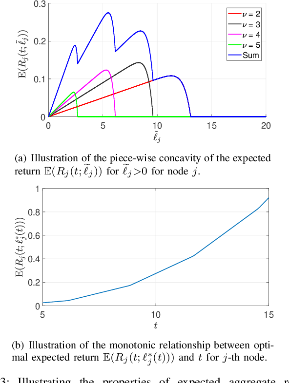 Figure 3 for Coded Computing for Low-Latency Federated Learning over Wireless Edge Networks
