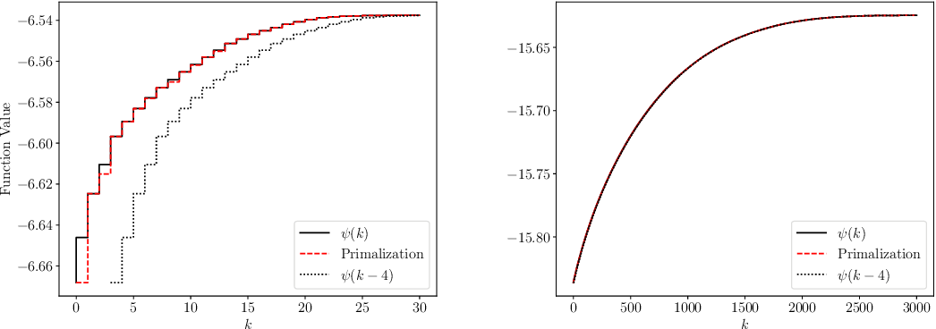 Figure 1 for Naive Feature Selection: Sparsity in Naive Bayes