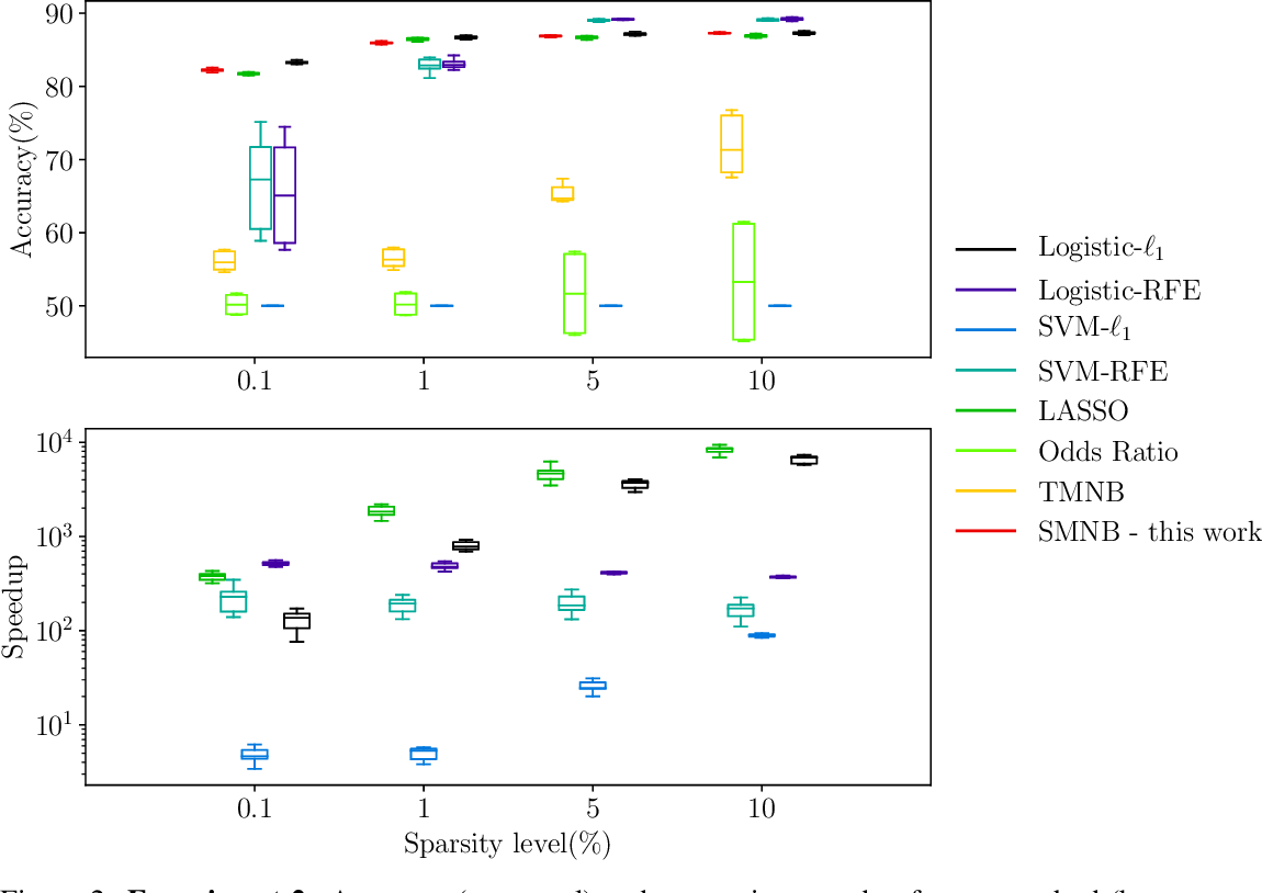 Figure 3 for Naive Feature Selection: Sparsity in Naive Bayes