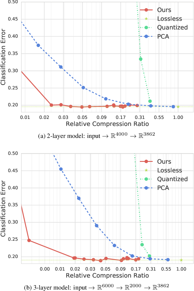 Figure 4 for End-to-end Learning of Compressible Features