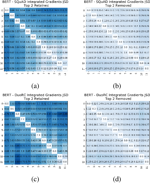 Figure 2 for Towards Interpreting BERT for Reading Comprehension Based QA