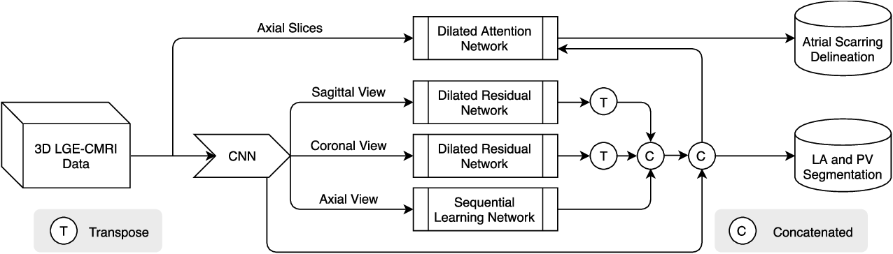 Figure 1 for Simultaneous Left Atrium Anatomy and Scar Segmentations via Deep Learning in Multiview Information with Attention