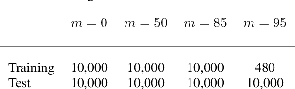 Figure 3 for Emergent Symbols through Binding in External Memory