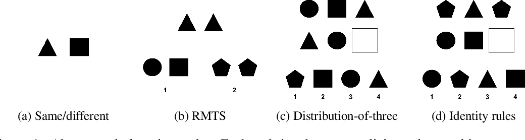 Figure 1 for Emergent Symbols through Binding in External Memory