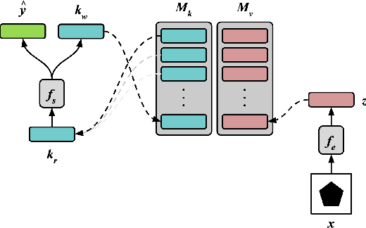 Figure 2 for Emergent Symbols through Binding in External Memory
