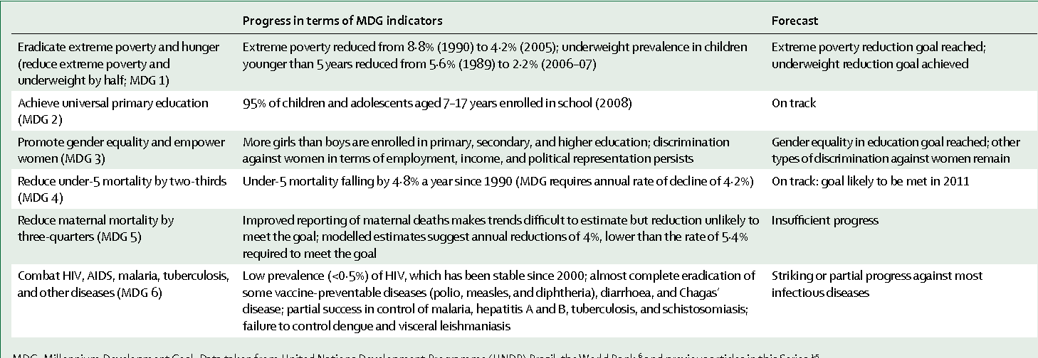 Table 1: Progress in MDGs achieved by Brazil