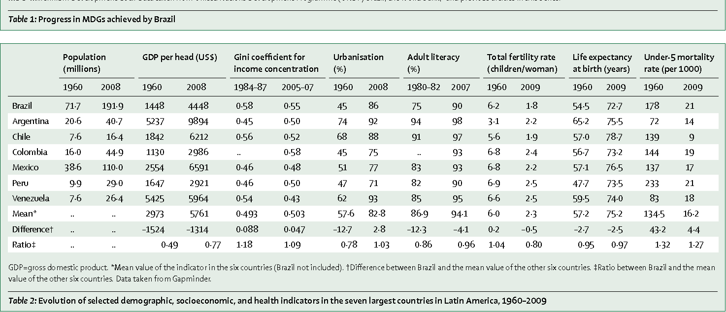 Table 2: Evolution of selected demographic, socioeconomic, and health indicators in the seven largest countries in Latin America, 1960–2009