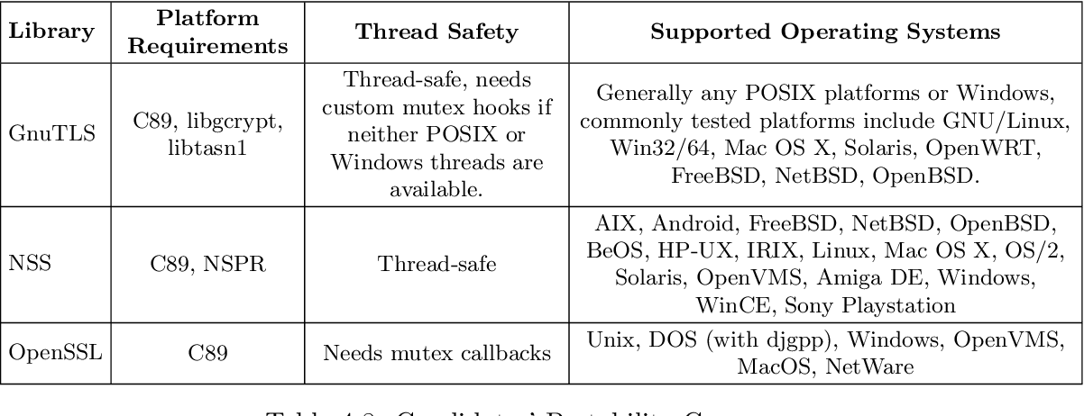 PDF] Supporting NAT traversal and secure communications in a