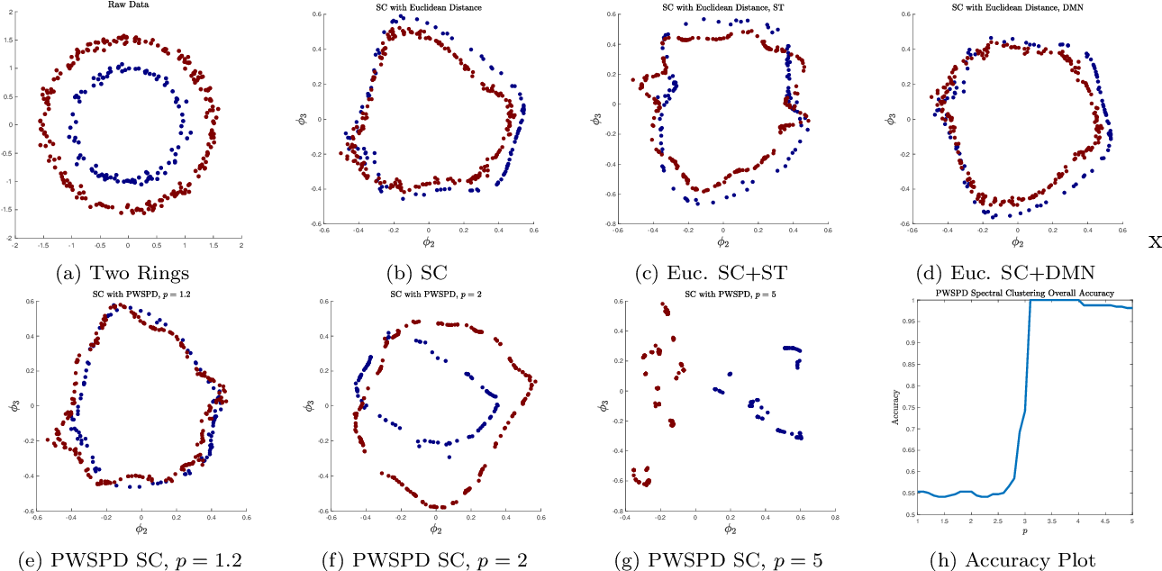 Figure 2 for Balancing Geometry and Density: Path Distances on High-Dimensional Data