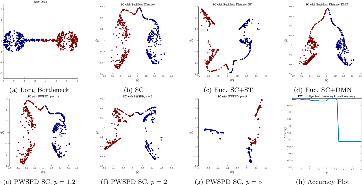 Figure 3 for Balancing Geometry and Density: Path Distances on High-Dimensional Data