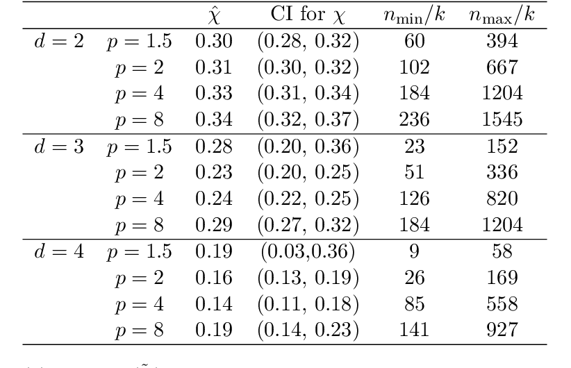 Figure 4 for Balancing Geometry and Density: Path Distances on High-Dimensional Data