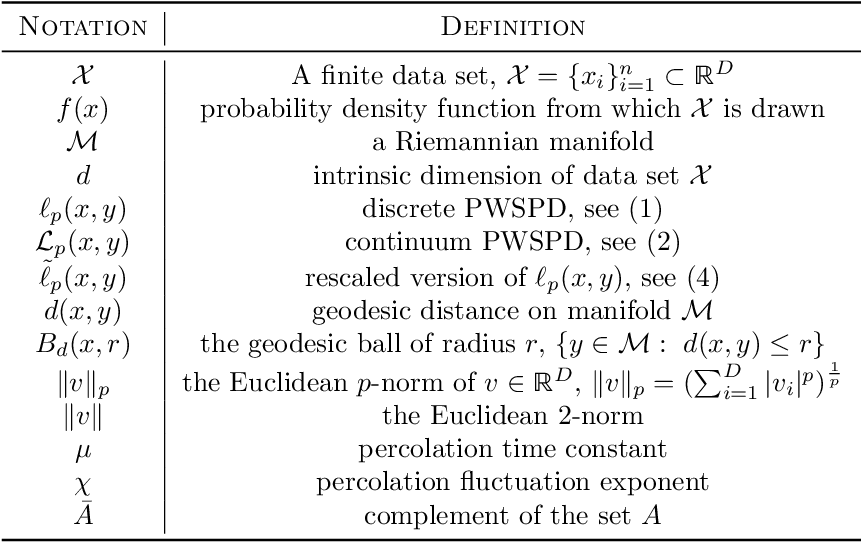 Figure 1 for Balancing Geometry and Density: Path Distances on High-Dimensional Data