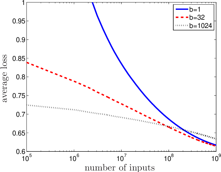 Figure 1 for Optimal Distributed Online Prediction using Mini-Batches