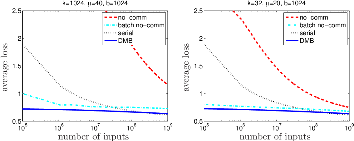 Figure 2 for Optimal Distributed Online Prediction using Mini-Batches