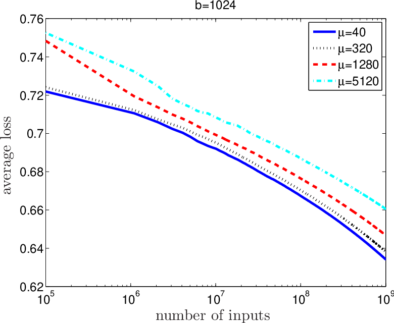 Figure 3 for Optimal Distributed Online Prediction using Mini-Batches
