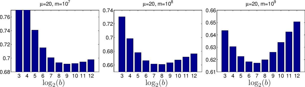 Figure 4 for Optimal Distributed Online Prediction using Mini-Batches