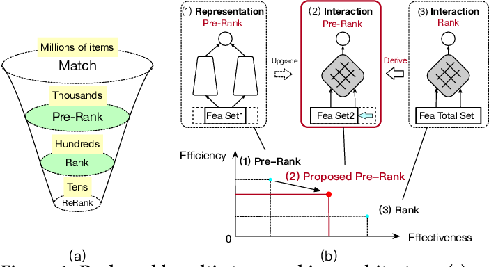 Figure 1 for Towards a Better Tradeoff between Effectiveness and Efficiency in Pre-Ranking: A Learnable Feature Selection based Approach