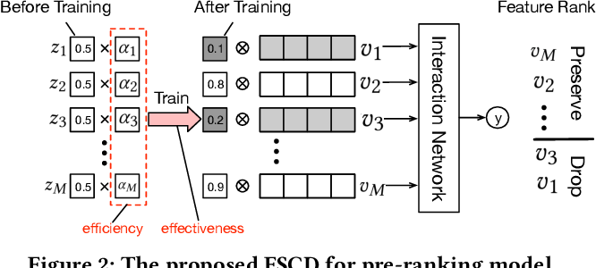 Figure 3 for Towards a Better Tradeoff between Effectiveness and Efficiency in Pre-Ranking: A Learnable Feature Selection based Approach