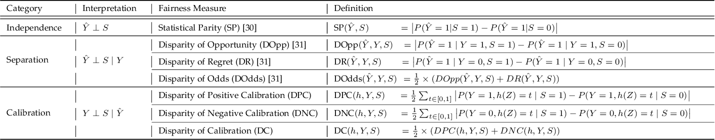 Figure 1 for Fair Representation: Guaranteeing Approximate Multiple Group Fairness for Unknown Tasks