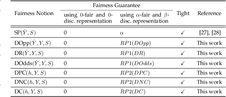 Figure 3 for Fair Representation: Guaranteeing Approximate Multiple Group Fairness for Unknown Tasks