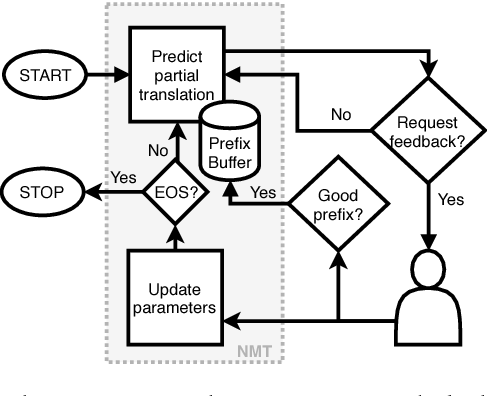 Figure 1 for A Reinforcement Learning Approach to Interactive-Predictive Neural Machine Translation
