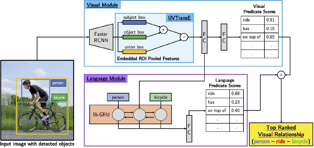 Figure 1 for Union Visual Translation Embedding for Visual Relationship Detection and Scene Graph Generation
