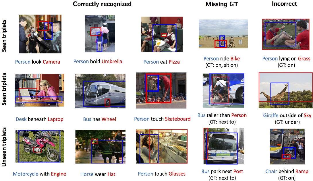 Figure 4 for Union Visual Translation Embedding for Visual Relationship Detection and Scene Graph Generation