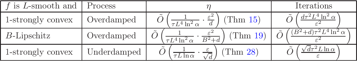Figure 1 for Faster Differentially Private Samplers via Rényi Divergence Analysis of Discretized Langevin MCMC