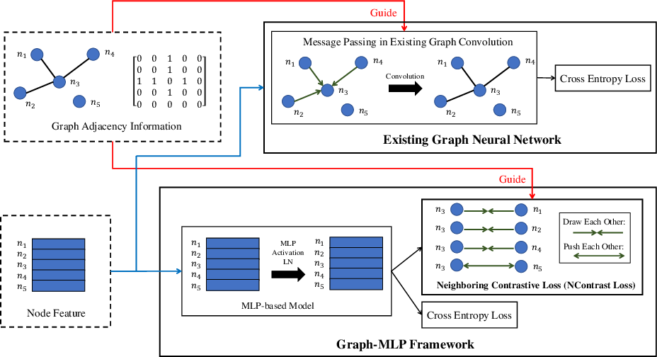 Figure 1 for Graph-MLP: Node Classification without Message Passing in Graph